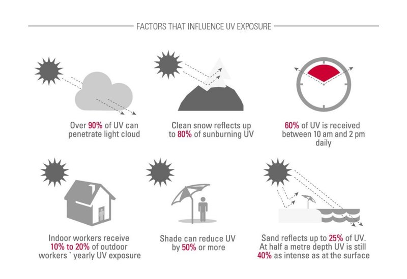 Khả năng phản chiếu vật chất của tia UV